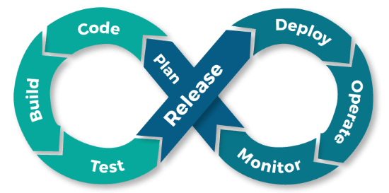 Deployment monitoring for DevOps engineers
